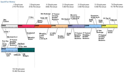 Rbc history timeline jobs birmingham al