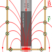 Enginursday: Homopolar motors and a greater understanding of Magnetism