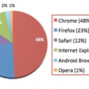 Does It Matter Which Browser You Use?