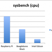 Pi vs Beaglebone vs Edison - Let's Talk Benchmarks