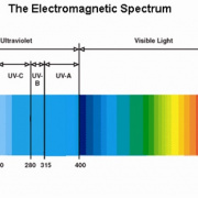 T³: Adventures in UV LEDs, photoinitiators and gel nail polish