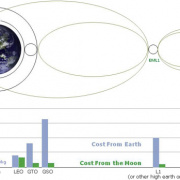 Enginursday: Space Mining for Profit (and Fun!)