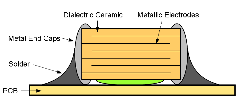 Why You Should De-Rate Capacitors