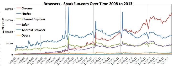Does It Matter Which Browser You Use? - News - SparkFun