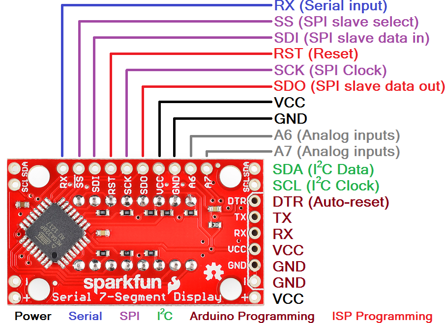 using the serial 7 segment display learn sparkfun com