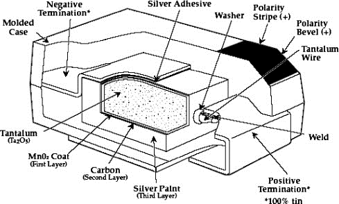 Tantalum Capacitor Graph
