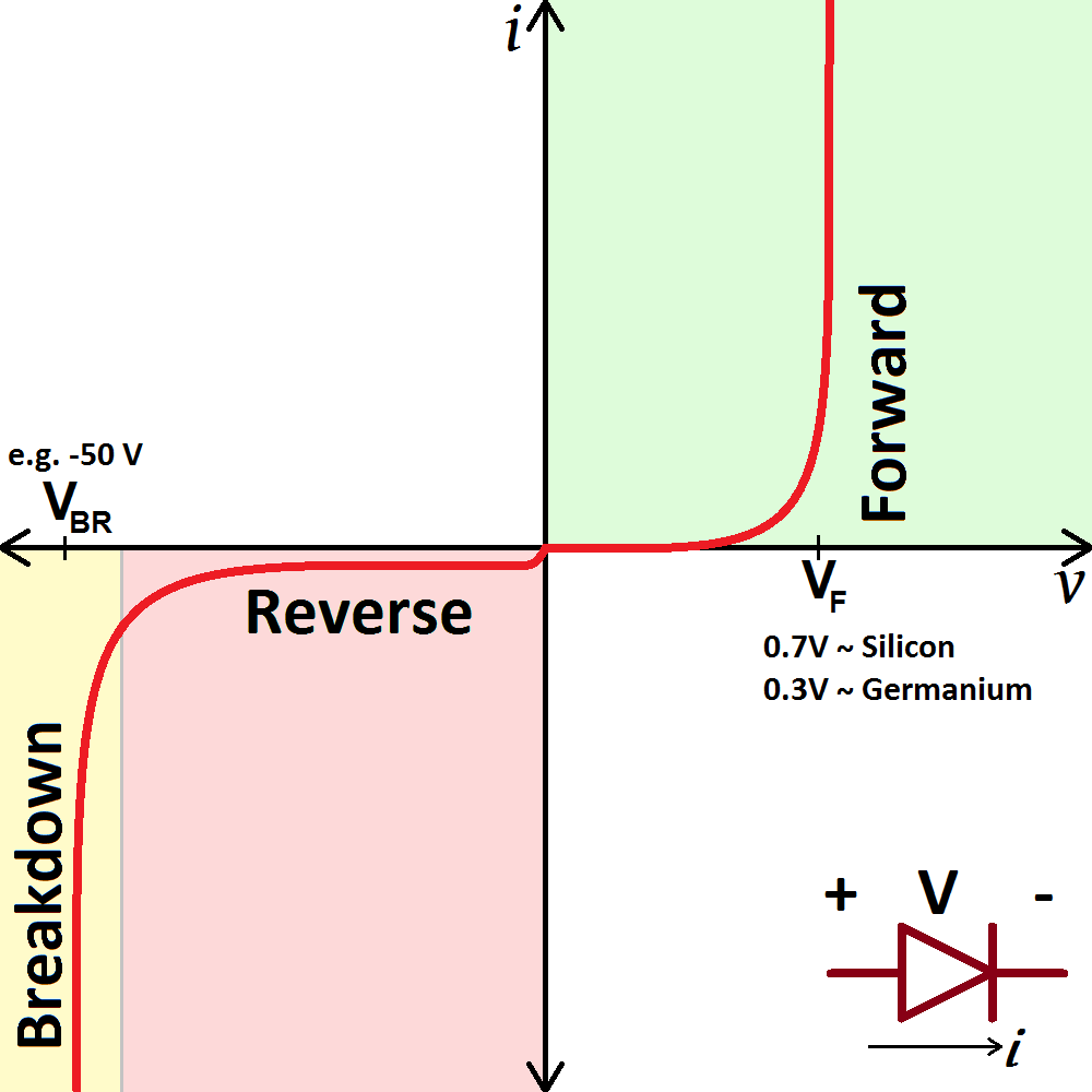 Diodes In Series Circuits The Sum Of Voltages Is Equal To Applied Voltage Real Diode I V Curve