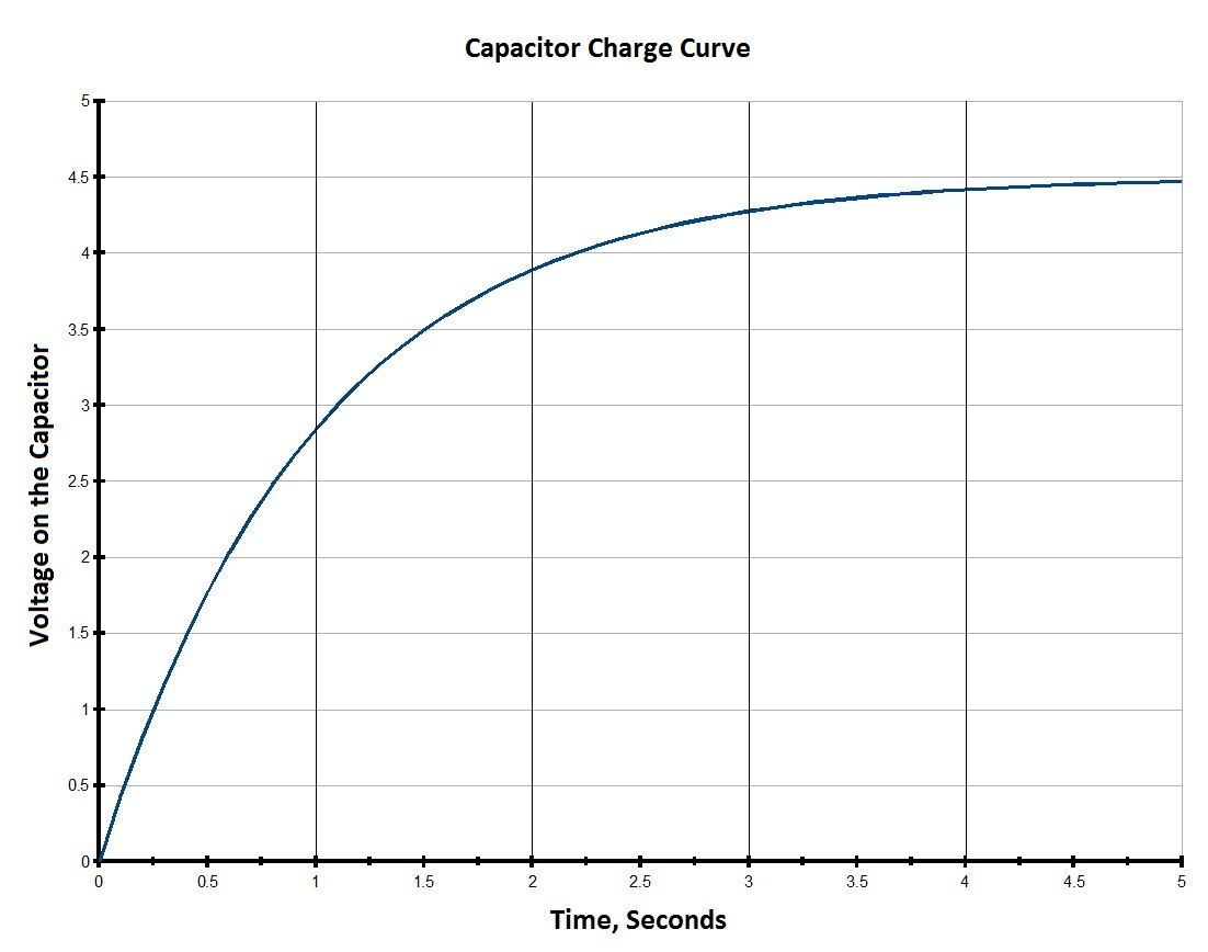 Series And Parallel Circuits Circuit Diagram In A Capacitor Charge Time Graph