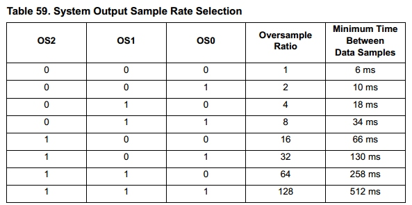 Oversample settings table