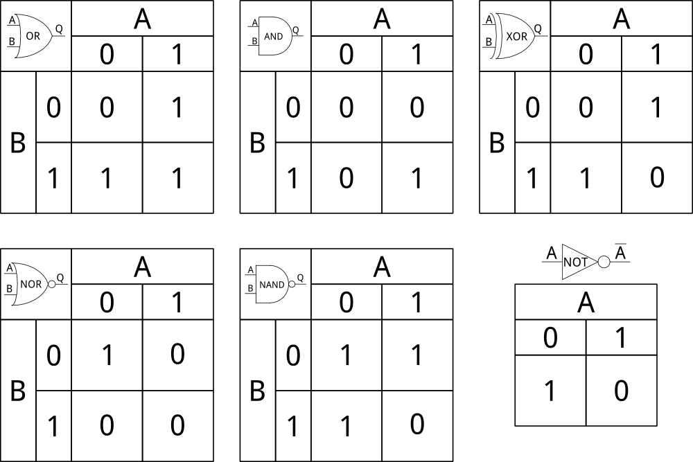 logic gates diagram truth table wiring diagram digital logic learn sparkfun wiring diagram