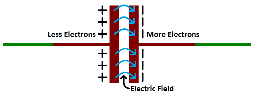 Capacitor how it works