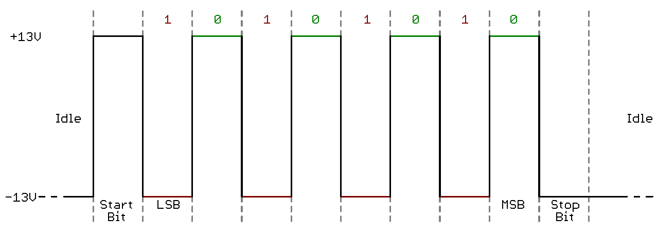 describes a popular serial data transmission method