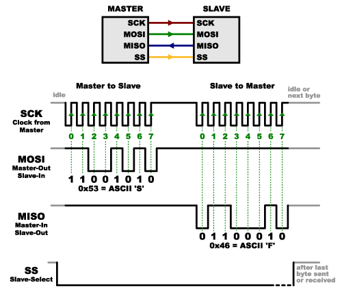 serial peripheral interface  spi