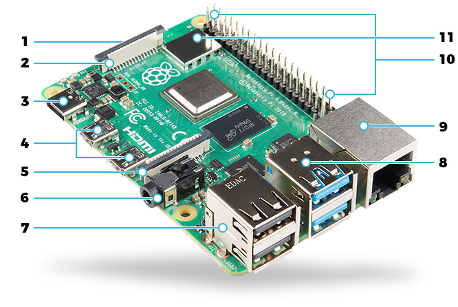 Raspberry Pi features