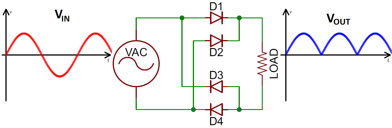 diodes learn sparkfun comfull wave bridge rectifier in out waveforms and circuit