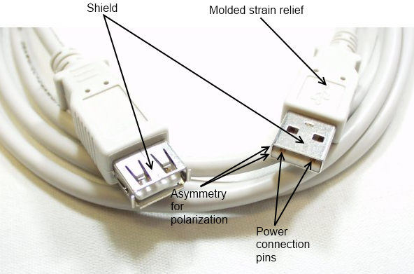 Labeled image of USB extension cable