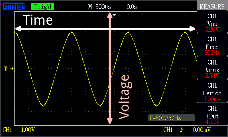 Oscilloscope Y Axis : How to use an oscilloscope learn sparkfun