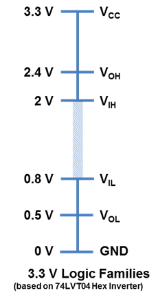 3.3V Logic Level Tolerances