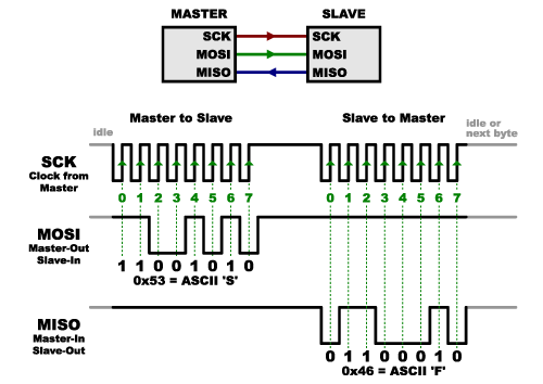 Serial Peripheral Interface SPI Learnsparkfuncom - Master clock system wiring diagram