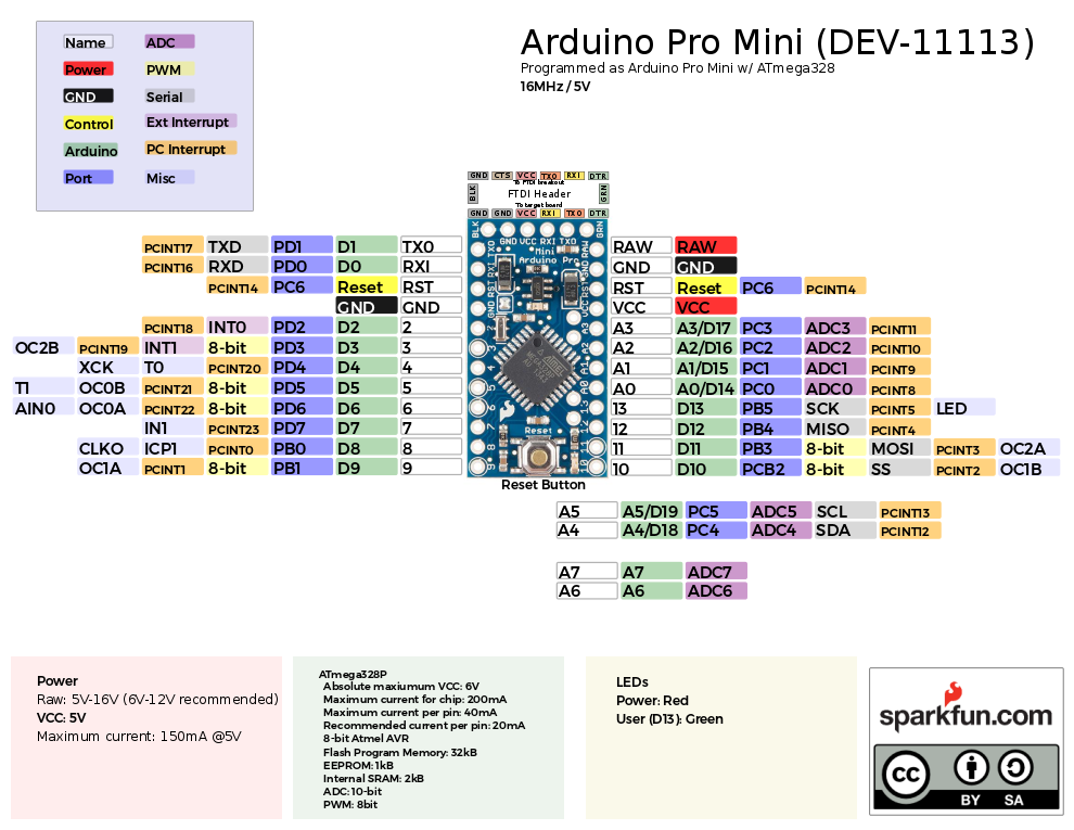 Enginursday graphical datasheets news sparkfun