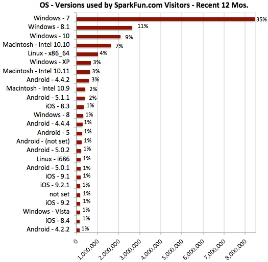 What Operating System(s) do you use? - News - SparkFun