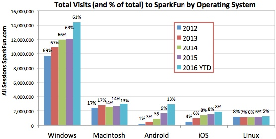 What Operating System(s) do you use? - News - SparkFun Electronics