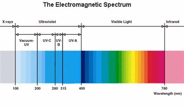 T³: Adventures in UV LEDs, photoinitiators and gel nail