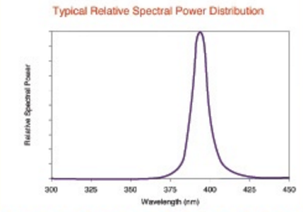 Graph of typical UV LED light distrabution