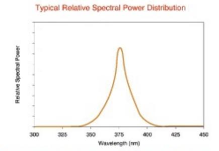Graph of typical UV CFL light distrabution