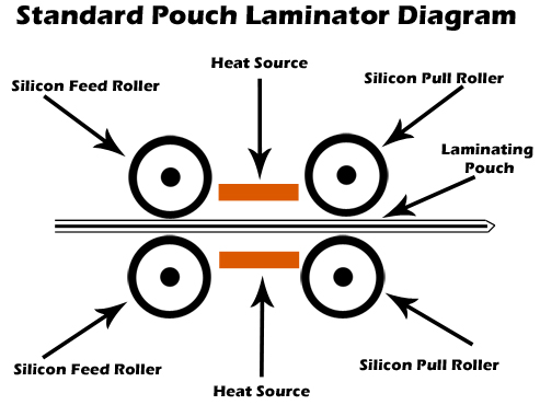 diagram of a pouch laminator showing the position of the rollers and heating element.
