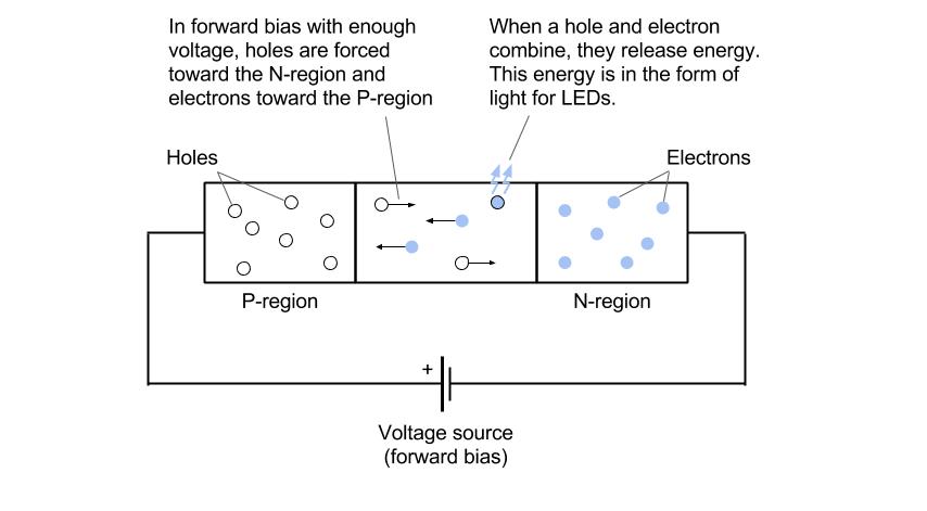 T³: Using LEDs as light sensors