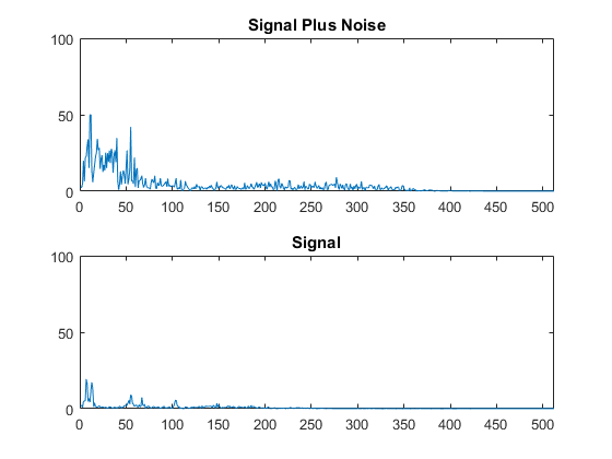 Enginursday: Acoustic Noise Cancellation with Adaptive Signal