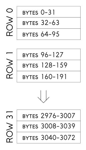A box labeled Row 0 is divided into three rows, the top is labeled bytes 0 through 31, the middle bytes 32-63 and the last bytes 64-95. Another such box underneath is labeled Row 1 with the values 96 through 127, 128 through 159 and 160 through 191. Finally, another box labeled Row 31 contain the values 2976 through 3072 similarly divided into groups of 32