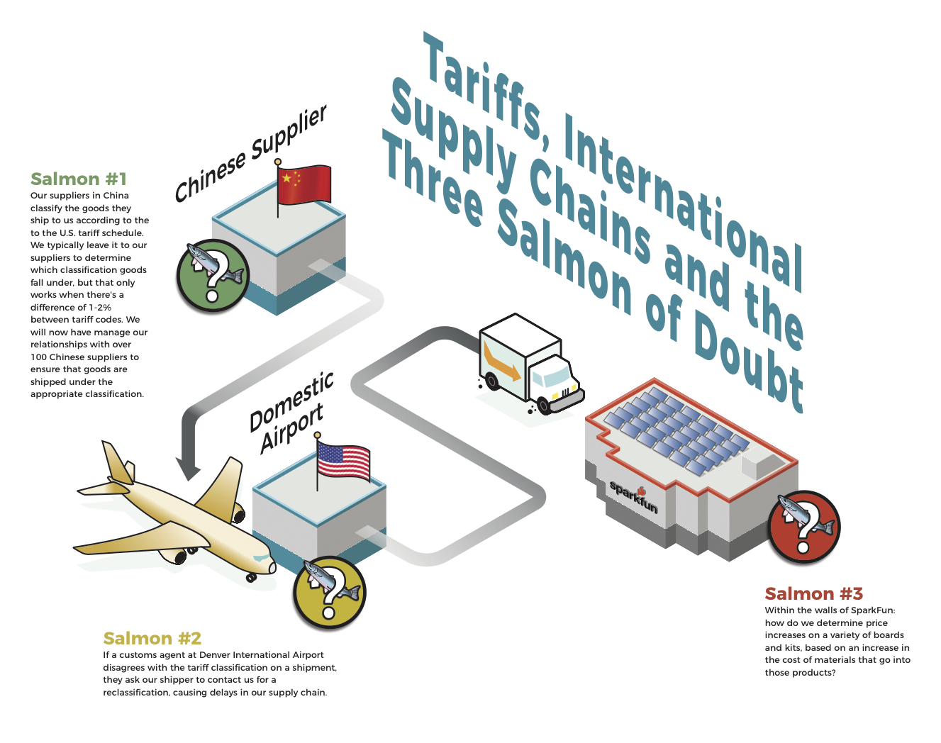 Tariffs, International Shipping Chains and the three Salmon of Doubt
