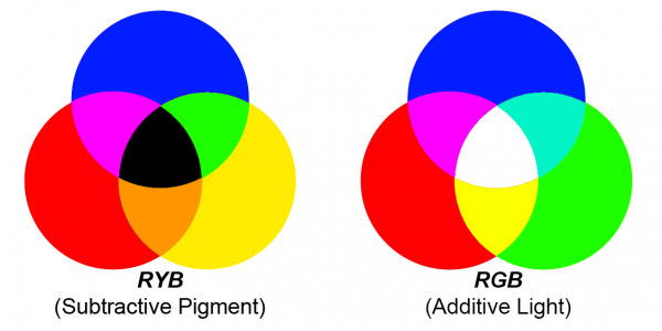 RYB and RGB color wheels