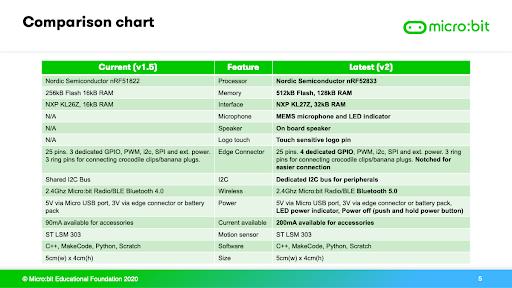micro:bit 2.0 Features