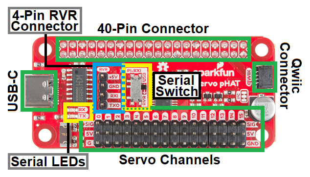 Annotated image of Pi Servo pHat