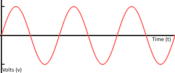 example analog signal that is smoooth