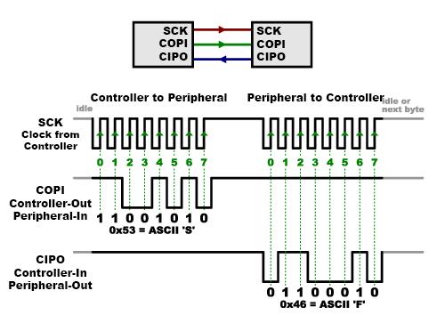 Basic Signalling
