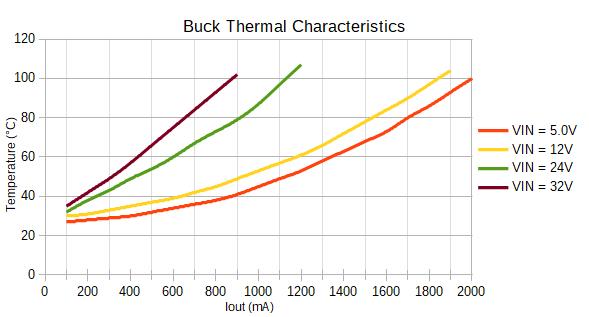 Buck regulator thermal characteristics