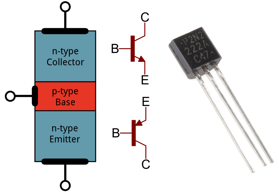 understanding how the bipolar junction transistor bjt works Difference between an npn and a pnp transistor  both npn and pnp are bipolar junction transistors  npn transistor this is how a npn transistor works.