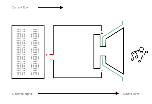 Outline of breadboard hooked to the circuit including the speaker
