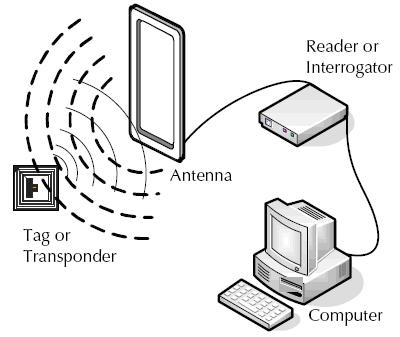 RFID Basics - learn sparkfun com