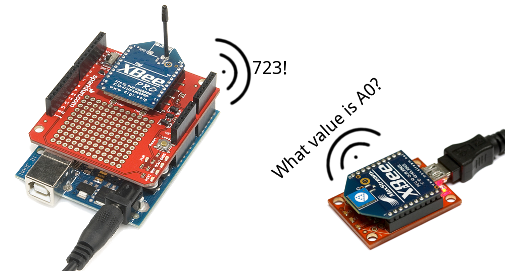 XBee Shield Hookup Guide - learn.sparkfun.com