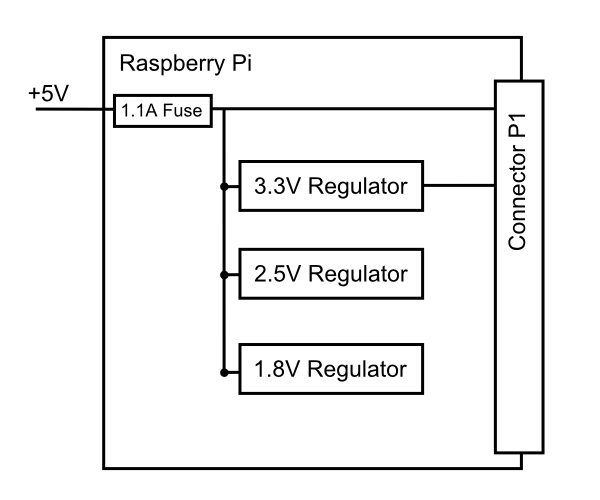 Pi Power Regulation
