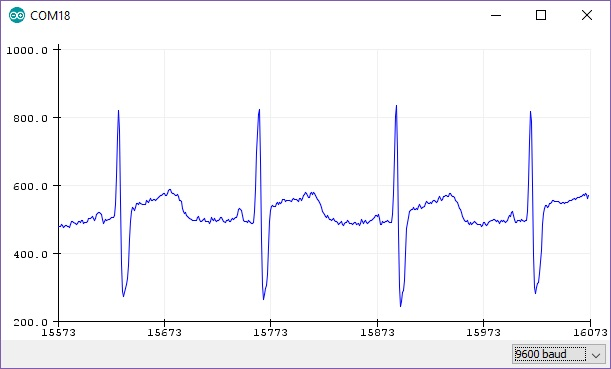 AD8232 Heart Rate Monitor Serial Plotter Graph