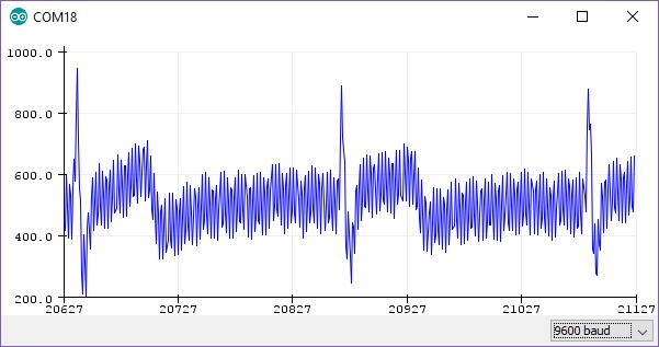 Arduino Serial Plotter Displaying a Noisy Waveform with Distinct QT Intervals