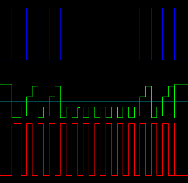 Long Gate Waveforms