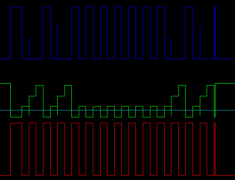 Short Gate Waveforms