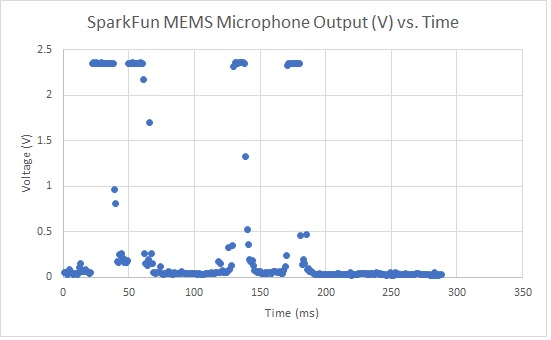 MEMS Microphone Hookup Guide - learn sparkfun com